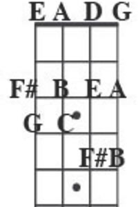 A Dorian Mode Bass Scale Chart
