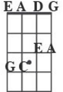 A Minor Pentatonic Bass Scale Chart